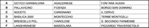 Gironi A-F Coppa Promozione 2016